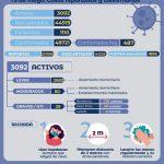 Sáenz Peña registró 63 nuevos casos de COVID- 19 en las ultimas 24 horas